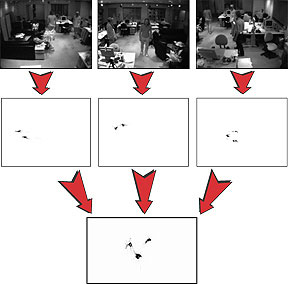 Using stereo cameras to track multiple people